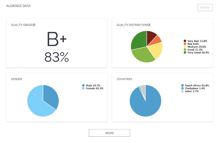 Статистика по аккаунтам блогеров которых брали в работу