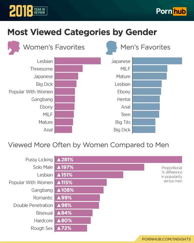 самый популярный порно фильм статистика