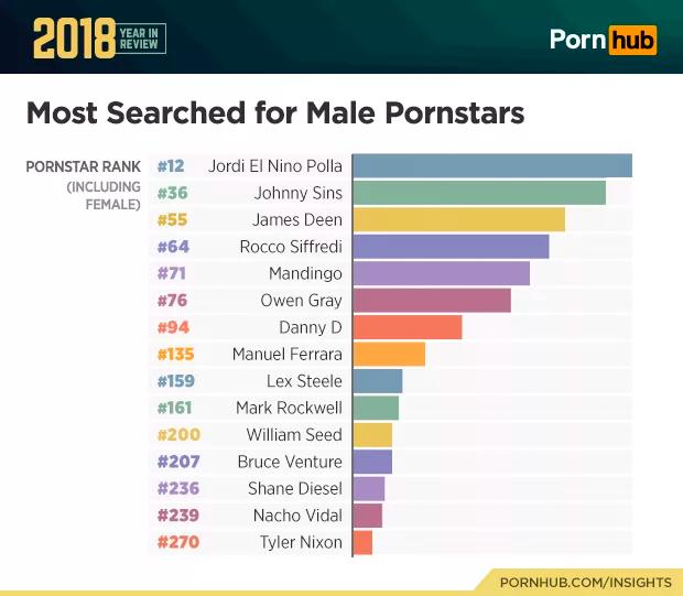 Наиболее популярные порно актеры в 2018 году по версии Pornhub.