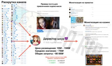 Схема монетизации Telegram-канала