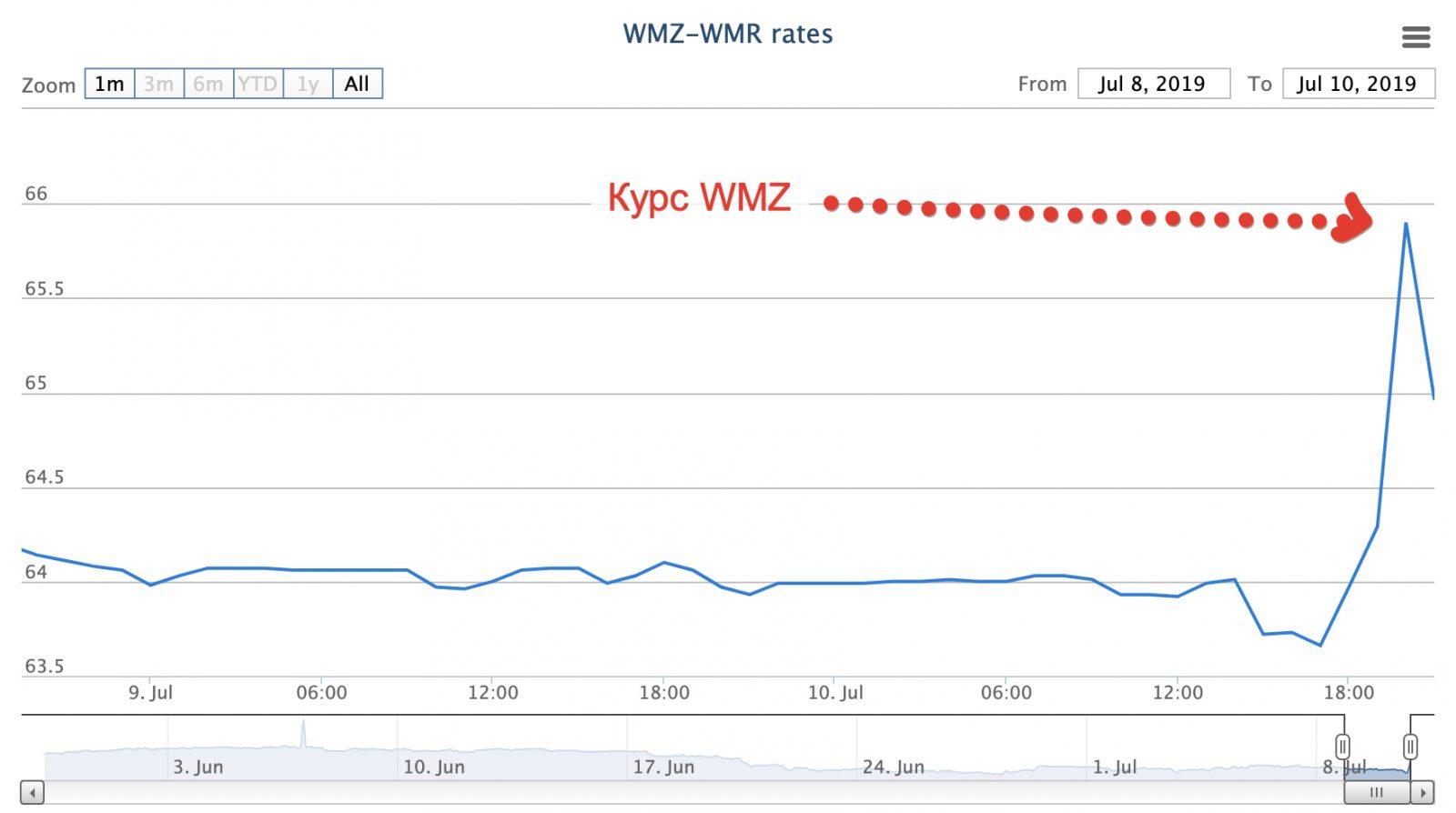 Курс WMZ на бирже WebMoney взлетел
