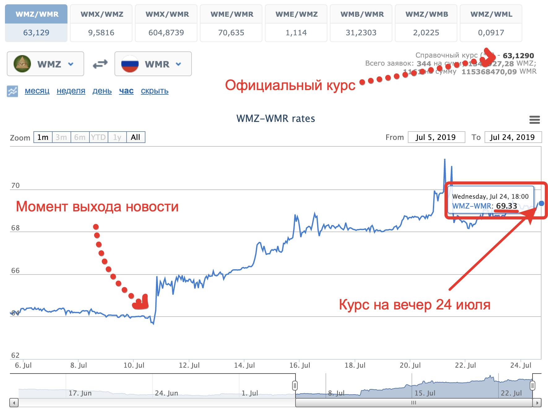 Курс WMZ на официальной бирже WebMoney приблизился к 70 рублям