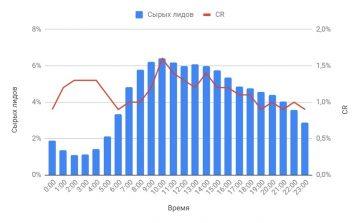 Статистика апрува лидов