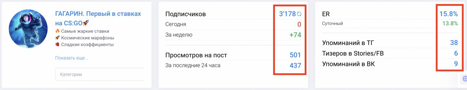 Статистика канала Гагарин