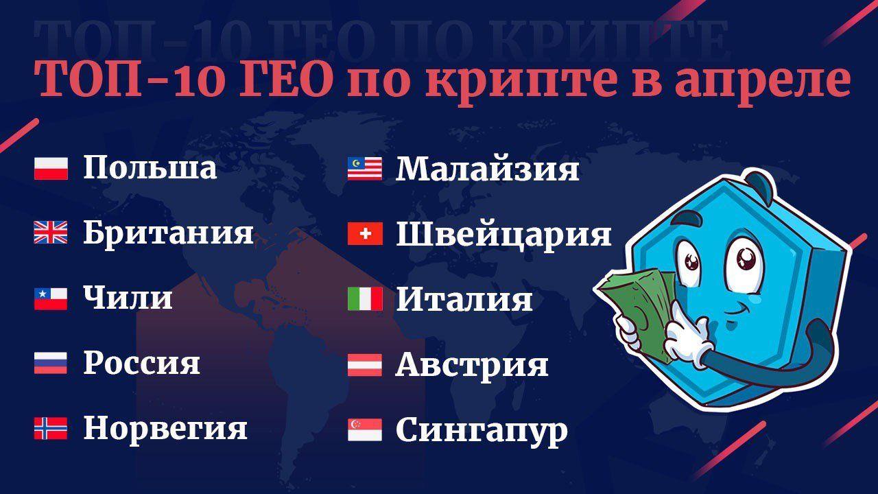 Top-10 Geo за апрель 2020